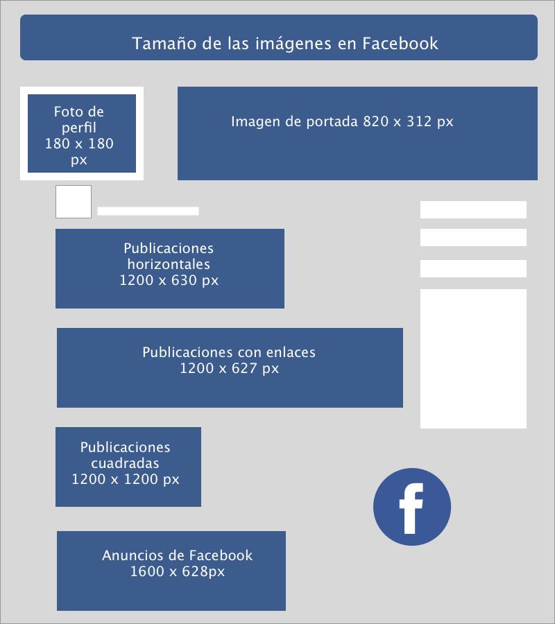 ImagenesFacebook Tamaño de la imagen en las redes sociales